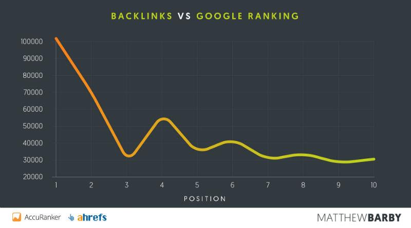 Cách để đẩy top 1 Google: Kết quả nghiên cứu từ một triệu trang