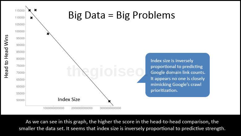 Big data trong seo 4