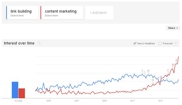 google-trends-link-building-content-marketing