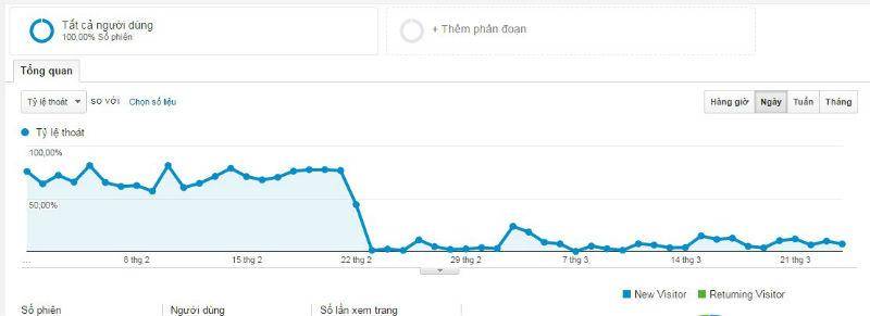 huong-dan-giam-ti-le-thoat-google-analytics-13