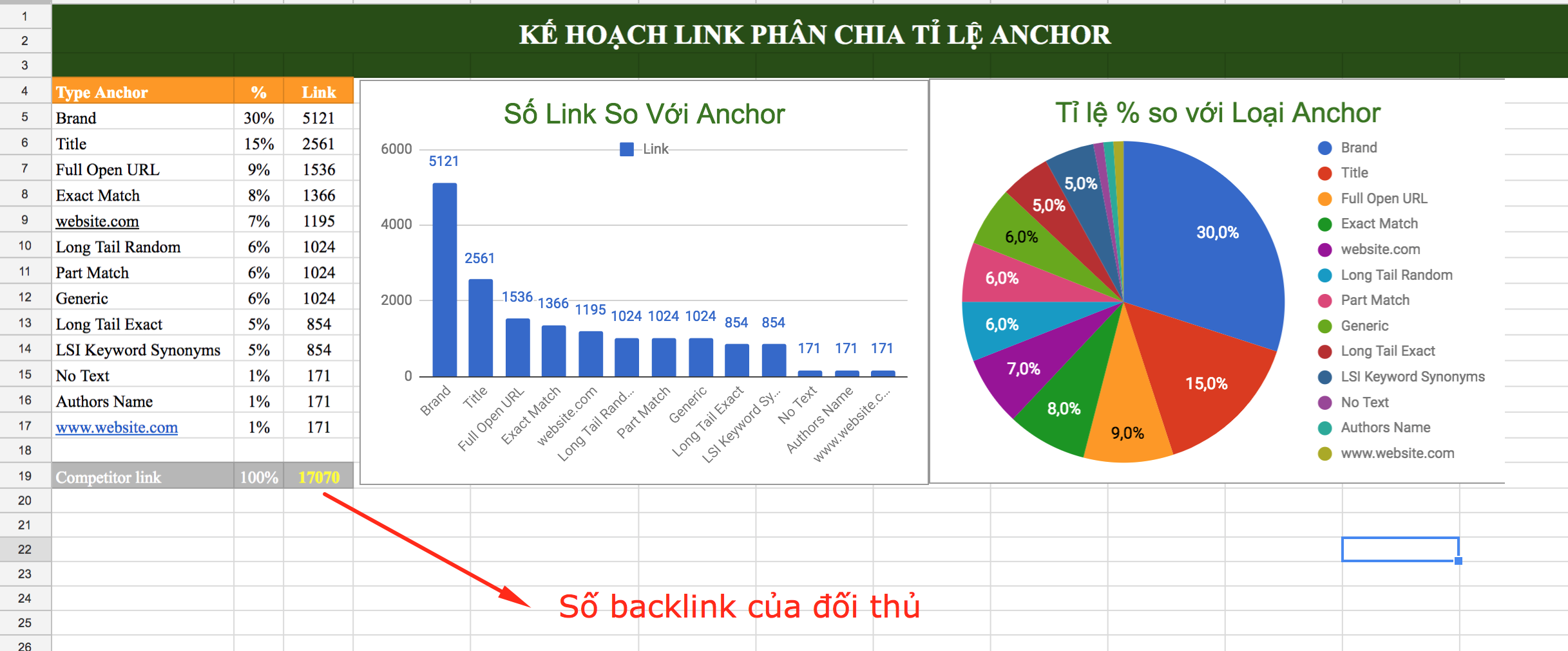 ke-hoach-link-phan-bo-ti-le-anchor