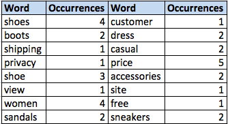 keyword-occurrences-chart
