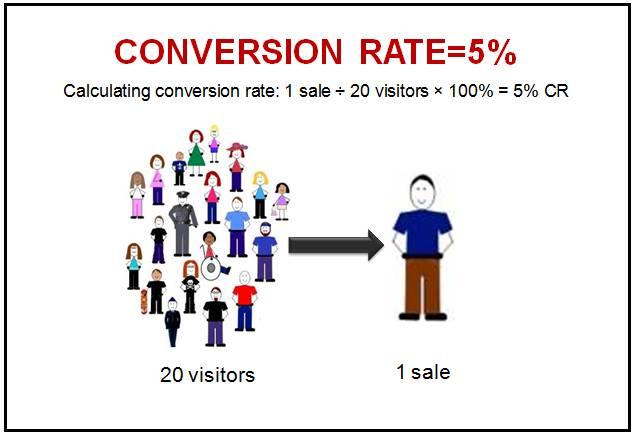 Conversion Rate (CR) – Tỉ lệ chuyển đổi