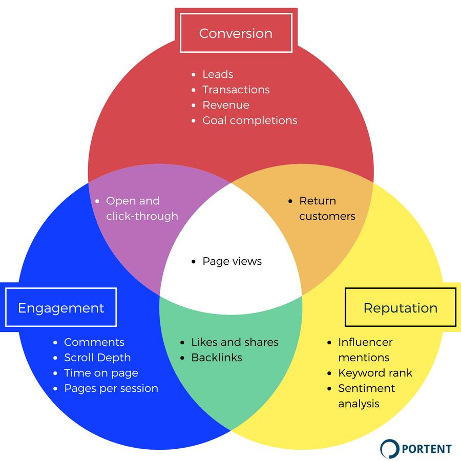KPIs-cho-SEO