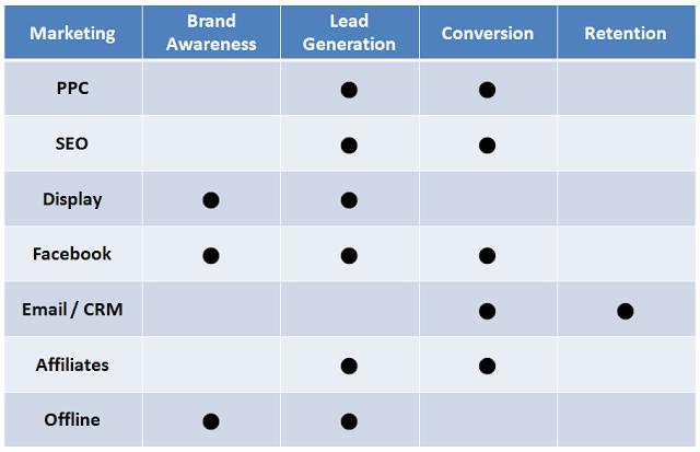 marketing_channels_objective