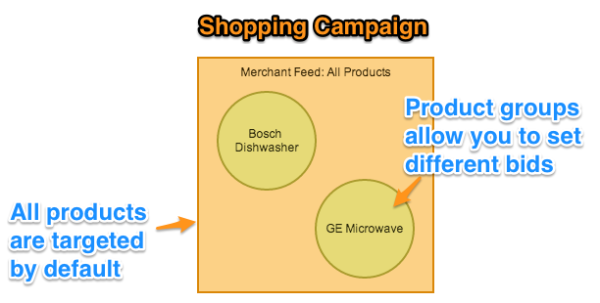 shopping-campaign
