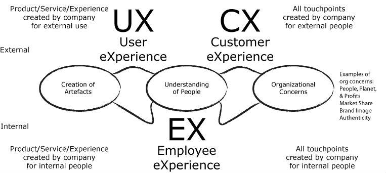 Lợi ích cho SEOs từ sự kết hợp CX, UX và SEO