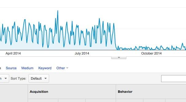 Tìm trang bị mất lưu lượng truy cập trong Google Analytics