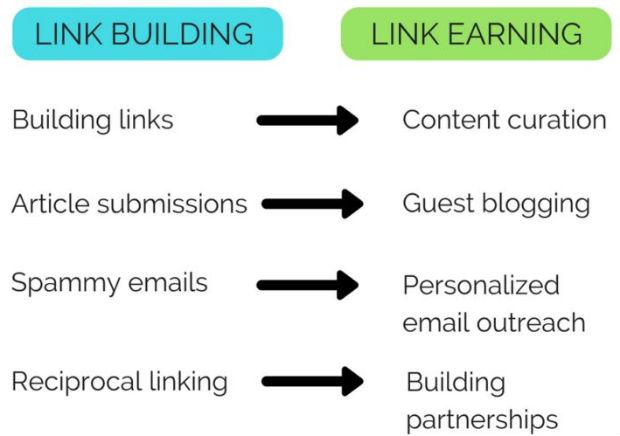 Hướng dẫn xây dựng liên kết để Link Earning