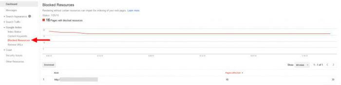 Tai sao Google lai quan tam JavaScript & CSS va SEOer nen unblock no