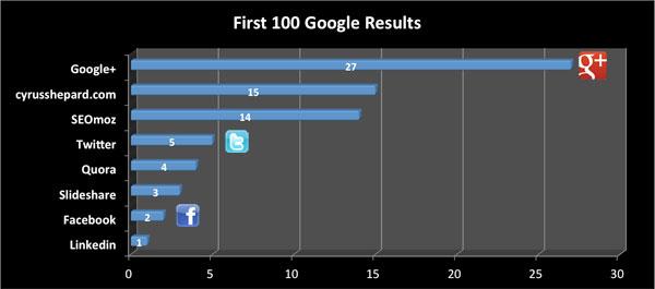 Hiệu quả bất ngờ cho Seo từ Google+