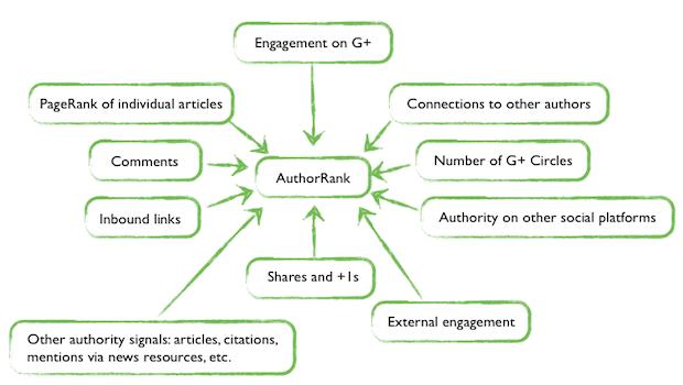 thegioiseo 1403 1 Google+ Author rank và xu hướng SEO 2014