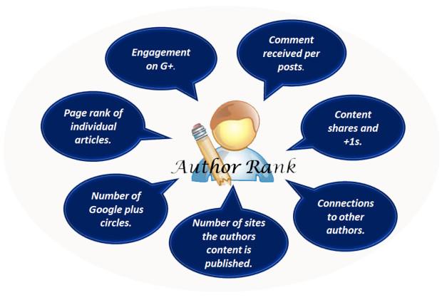thegioiseo 146421 Google+ Author rank và xu hướng SEO 2014