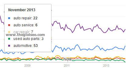 Nghiên cứu trên Google để nhắm mục tiêu sử dụng từ khoá dài trong tìm kiếm địa phương